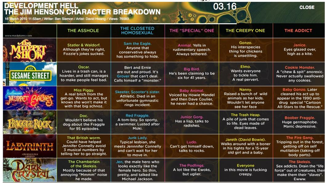 Jim Henson Character Breakdown