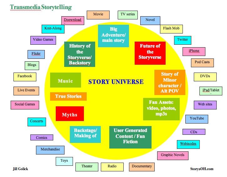 transmedia-storytelling.jpg